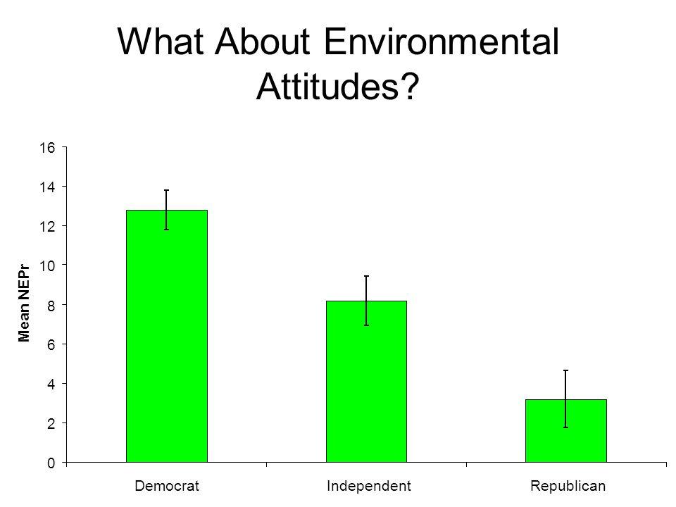 What About Environmental Attitudes? 0 2 4 6 8 10 12 14 16 DemocratIndependentRepublican Mean NEPr