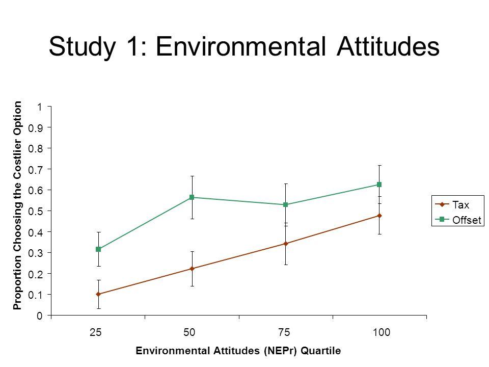 Study 1: Environmental Attitudes 0 0.1 0.2 0.3 0.4 0.5 0.6 0.7 0.8 0.9 1 255075100 Environmental Attitudes (NEPr) Quartile Proportion Choosing the Costlier Option Tax Offset