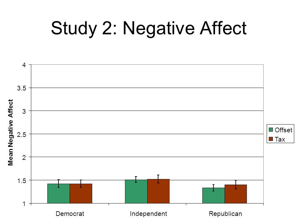 Study 2: Negative Affect 1 1.5 2 2.5 3 3.5 4 DemocratIndependentRepublican Mean Negative Affect Offset Tax