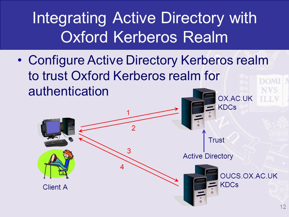 Integrating Active Directory with Oxford Kerberos Realm Configure Active Directory Kerberos realm to trust Oxford Kerberos realm for authentication Client A OX.AC.UK KDCs OUCS.OX.AC.UK KDCs Active Directory 1 2 3 4 Trust 12