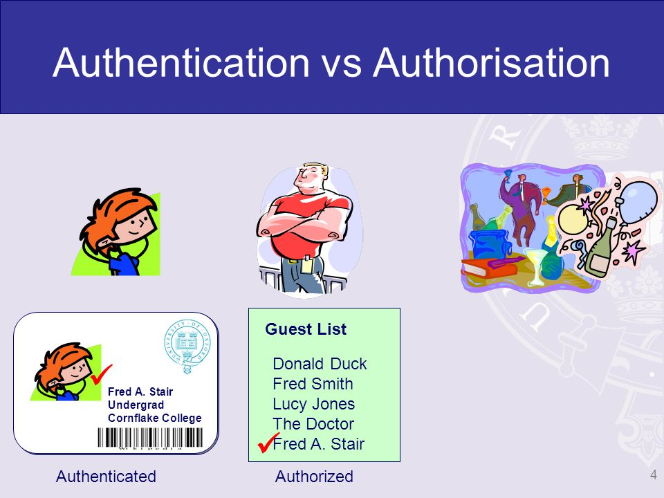 Authentication vs Authorisation Fred A.