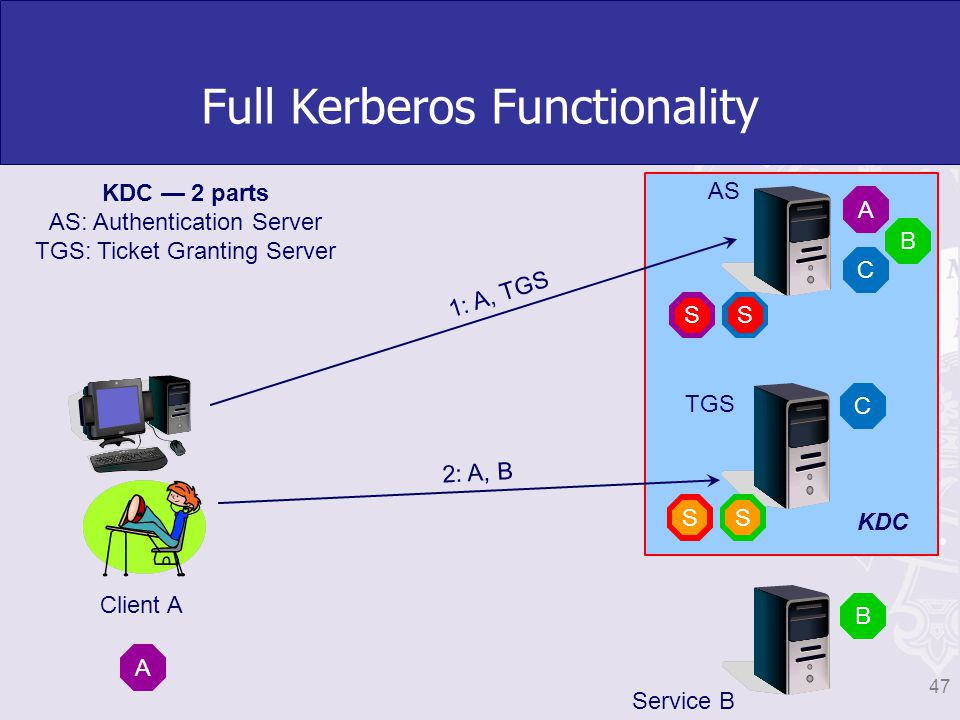 AS TGS 1: A, TGS Full Kerberos Functionality A A C C Client A S S Service B B B S S KDC 47 KDC 2 parts AS: Authentication Server TGS: Ticket Granting Server 2: A, B