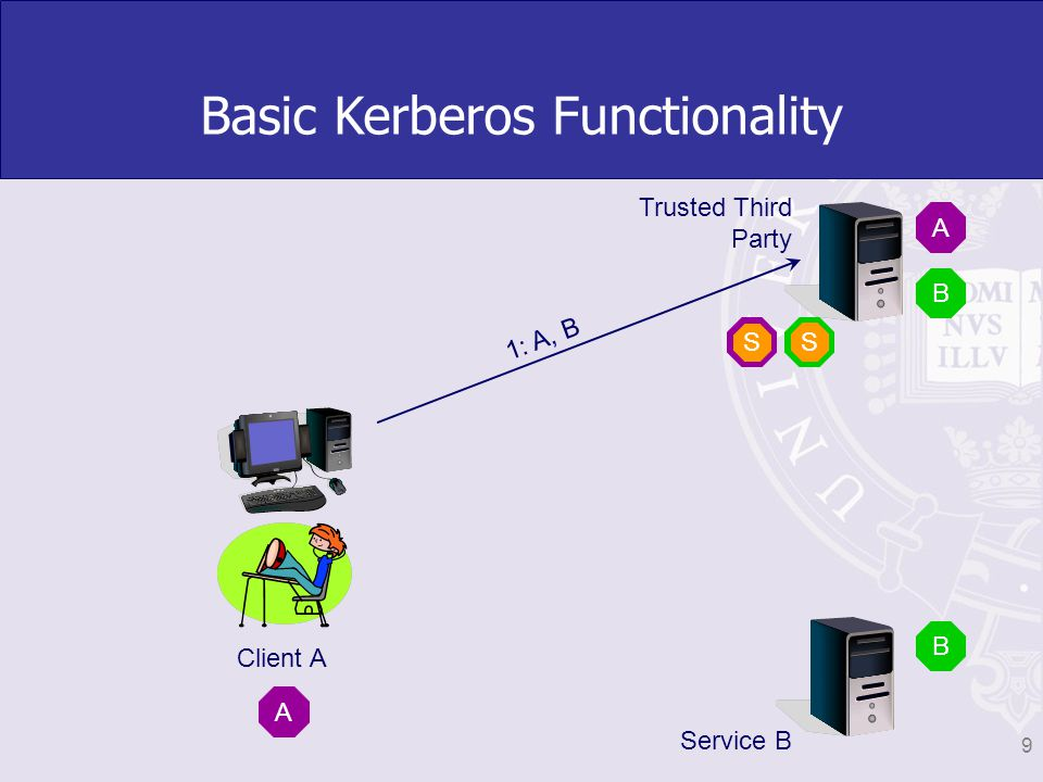 Essential Terminology Principal user or service with credentials Ticket issued for access to a service Key Distribution Centre (KDC) issues tickets for principals in a realm Realm set of principals in a Kerberos database, e.g.