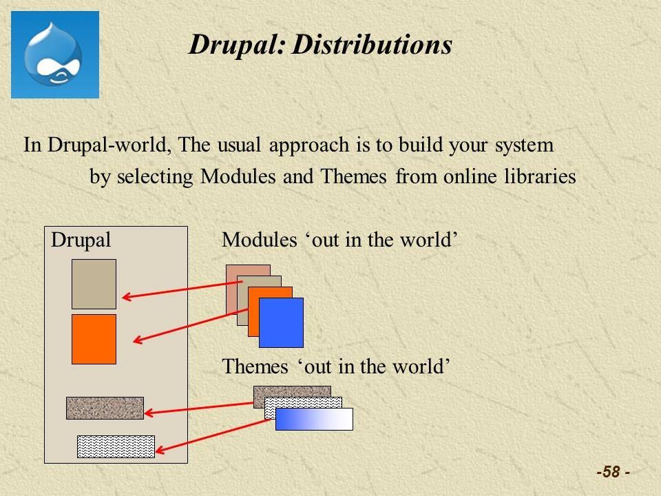 -58 - Drupal: Distributions In Drupal-world, The usual approach is to build your system by selecting Modules and Themes from online libraries DrupalMo