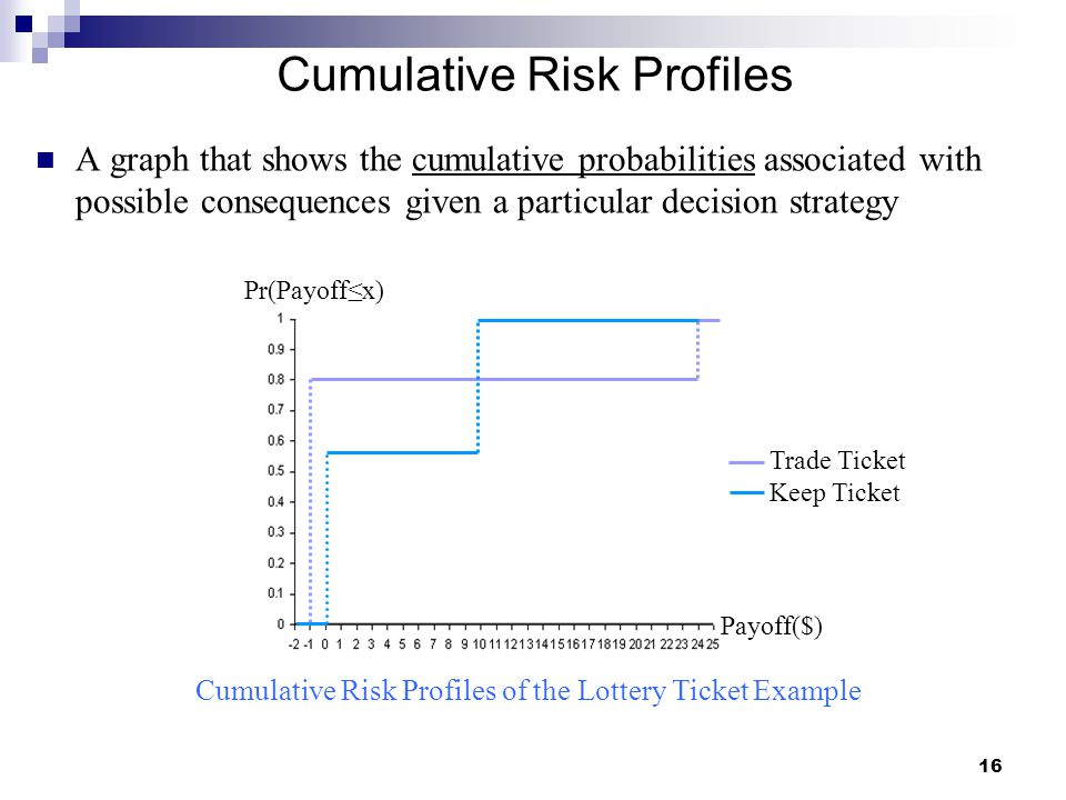 16 Cumulative Risk Profiles A graph that shows the cumulative probabilities associated with possible consequences given a particular decision strategy