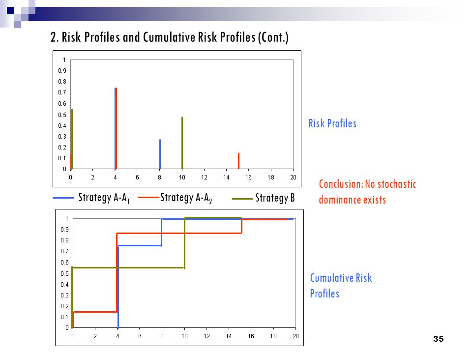 35 2. Risk Profiles and Cumulative Risk Profiles (Cont.) Strategy A-A 2 Strategy A-A 1 Strategy B Risk Profiles Cumulative Risk Profiles Conclusion: N