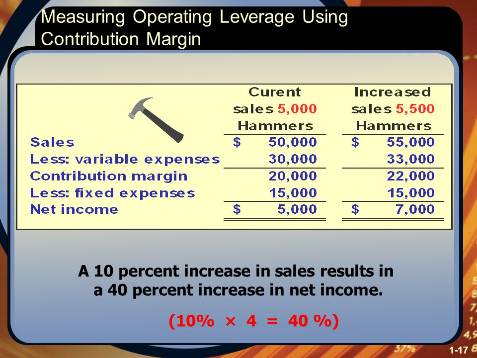 1-17 A 10 percent increase in sales results in a 40 percent increase in net income. (10% × 4 = 40 %) Measuring Operating Leverage Using Contribution M