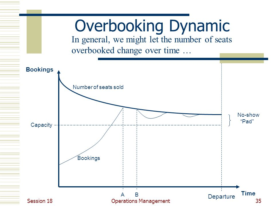 Session 18 Operations Management35 Overbooking Dynamic Departure Capacity Time Bookings Number of seats sold Bookings No-show Pad AB In general, we might let the number of seats overbooked change over time …