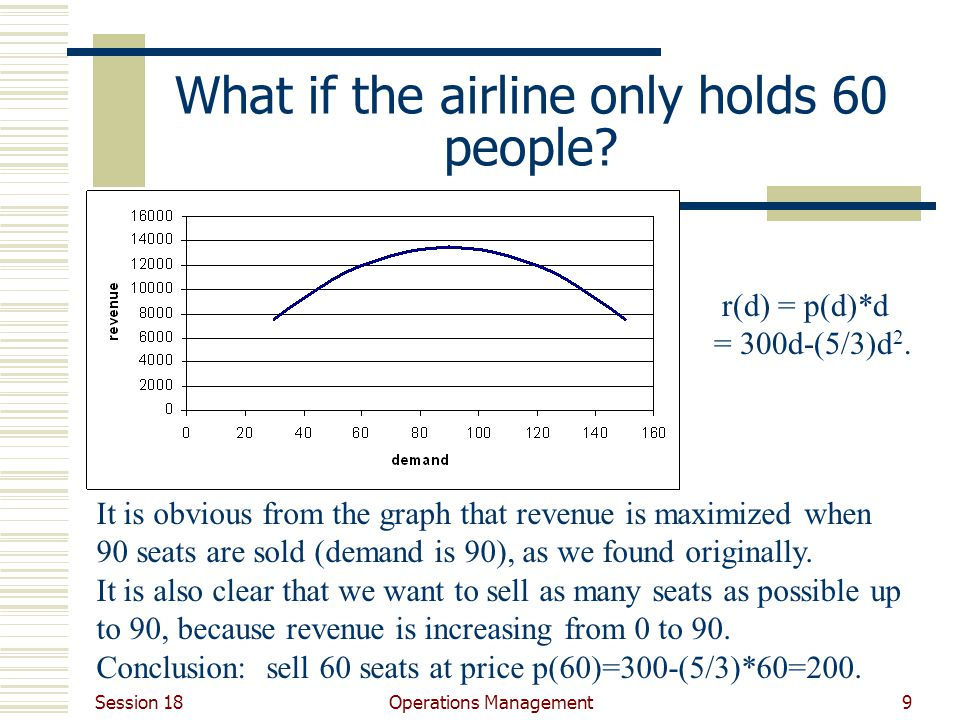 Session 18 Operations Management9 What if the airline only holds 60 people.
