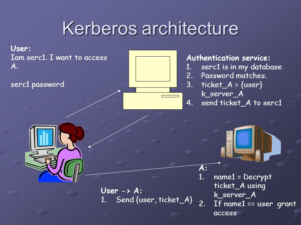 Kerberos architecture A User: Iam serc1. I want to access A.