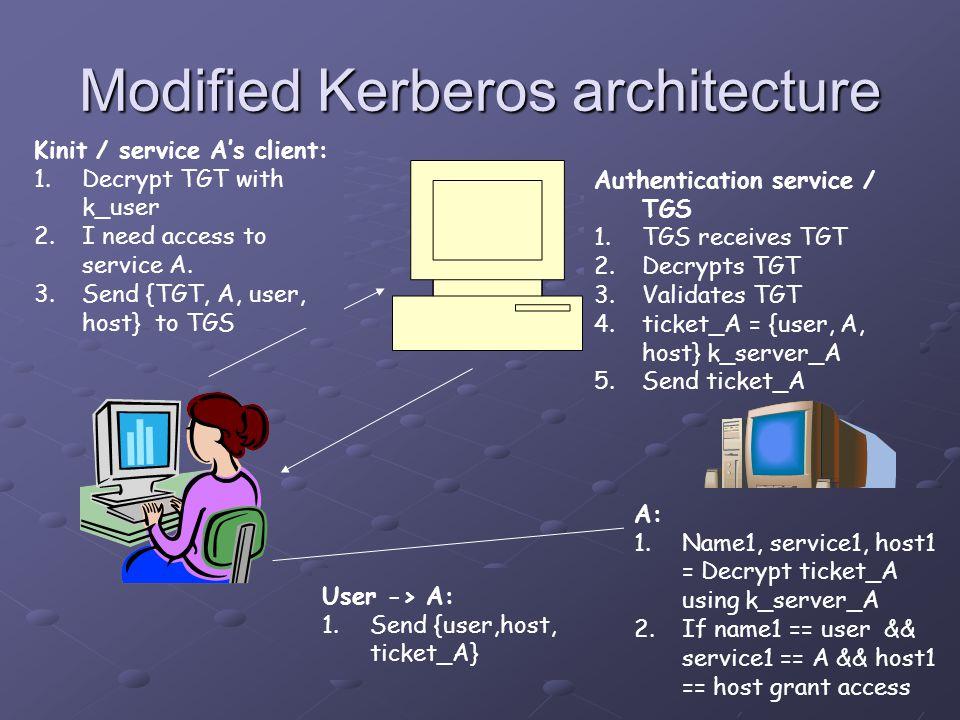 Modified Kerberos architecture A User / kinit: 1.Iam serc1.