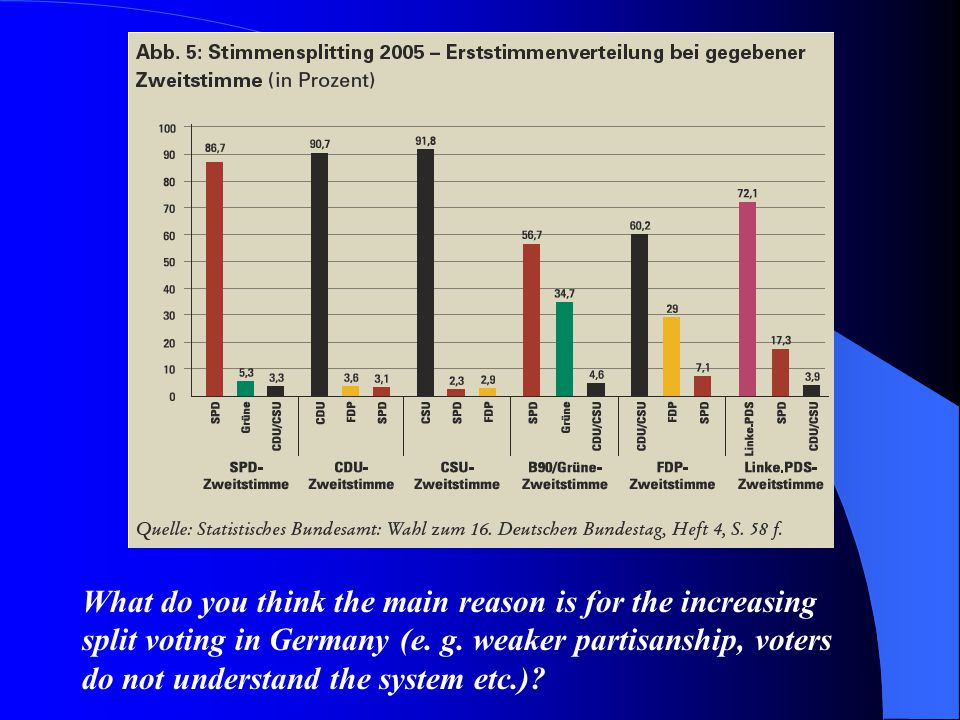 What do you think the main reason is for the increasing split voting in Germany (e. g. weaker partisanship, voters do not understand the system etc.)?