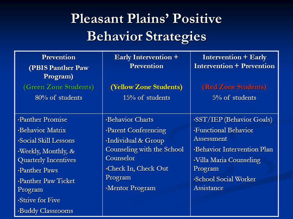Pleasant Plains Positive Behavior Strategies Prevention (PBIS Panther Paw Program) (Green Zone Students) 80% of students Early Intervention + Preventi