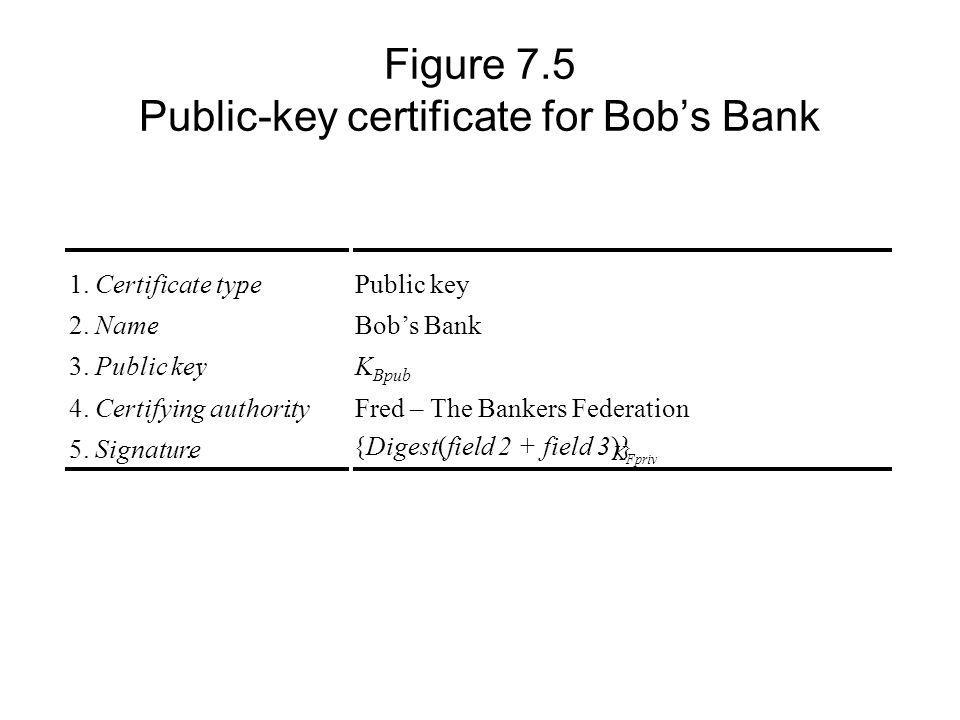 Figure 7.5 Public-key certificate for Bobs Bank 1.Certificate type:Public key 2.Name:Bobs Bank 3.Public key:K Bpub 4.Certifying authority:Fred – The Bankers Federation 5.Signature: {Digest(field 2 + field 3)} K Fpriv