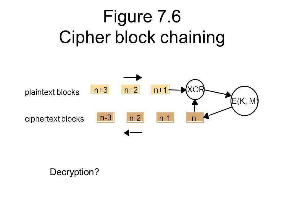 Figure 7.6 Cipher block chaining n n+3n+2n+1 XOR E(K, M) n-1n-2 n-3 plaintext blocks ciphertext blocks Decryption?