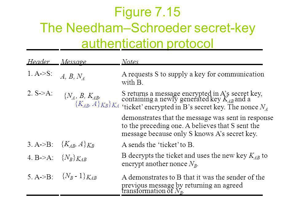 Figure 7.15 The Needham–Schroeder secret-key authentication protocol HeaderMessageNotes 1.
