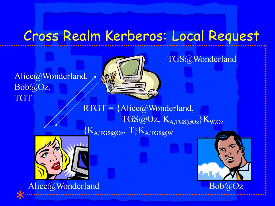 Cross Realm Kerberos: Local Request Alice@Wonderland, Bob@Oz, TGT RTGT = {Alice@Wonderland, TGS@Oz, K A,TGS@Oz }K W,Oz {K A,TGS@Oz, T}K A,TGS@W TGS@Wonderland Alice@WonderlandBob@Oz