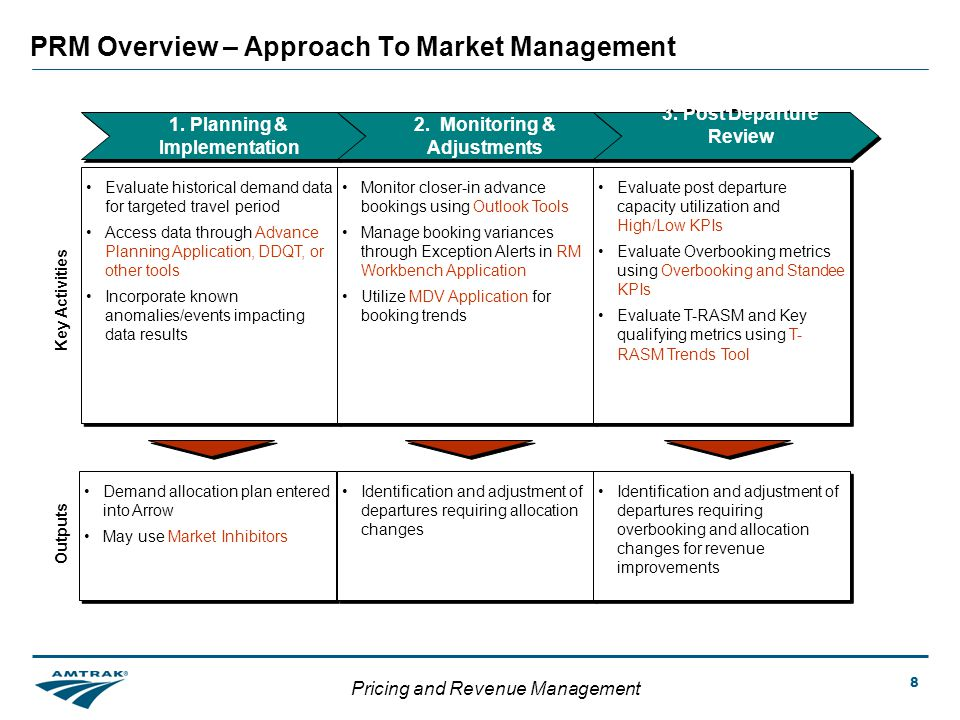 Pricing and Revenue Management 8 PRM Overview – Approach To Market Management 1.