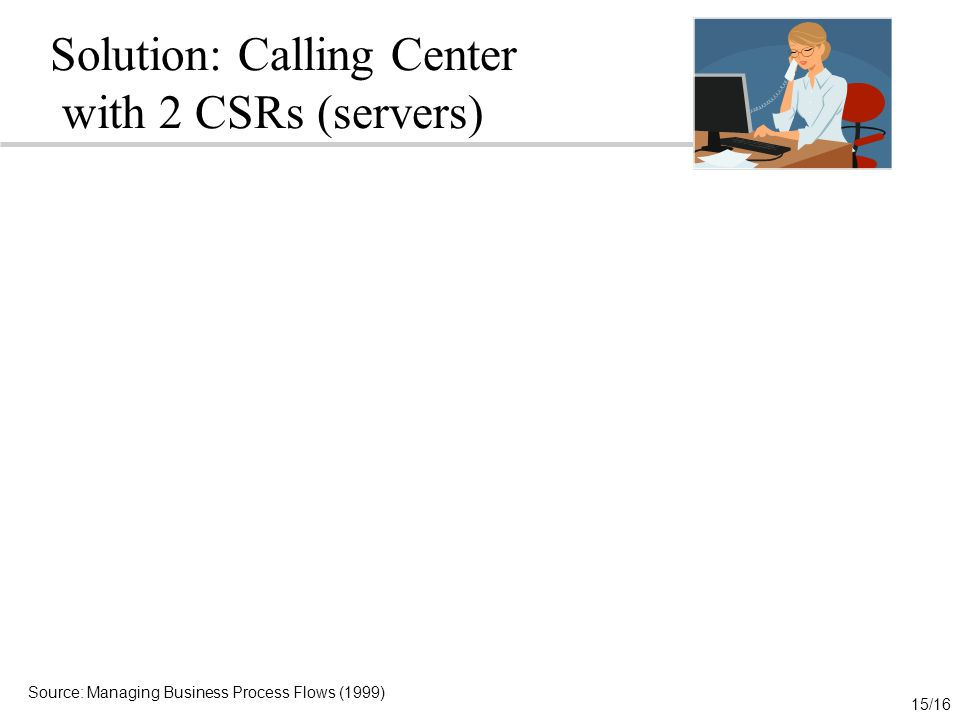 15/16 Solution: Calling Center with 2 CSRs (servers) Source: Managing Business Process Flows (1999)