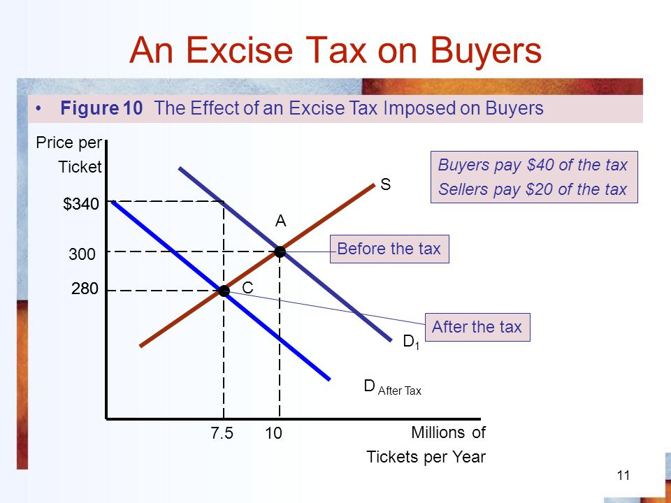 11 An Excise Tax on Buyers Figure 10 The Effect of an Excise Tax Imposed on Buyers 300 10 Price per Ticket Millions of Tickets per Year A D1D1 D After
