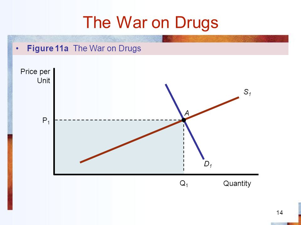 14 The War on Drugs P1P1 Q1Q1 D1D1 A S1S1 Quantity Price per Unit Figure 11a The War on Drugs