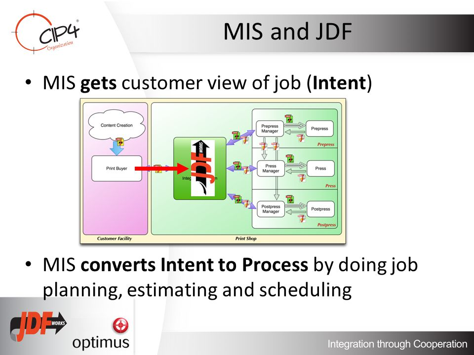 MIS and JDF MIS gets customer view of job (Intent) MIS converts Intent to Process by doing job planning, estimating and scheduling