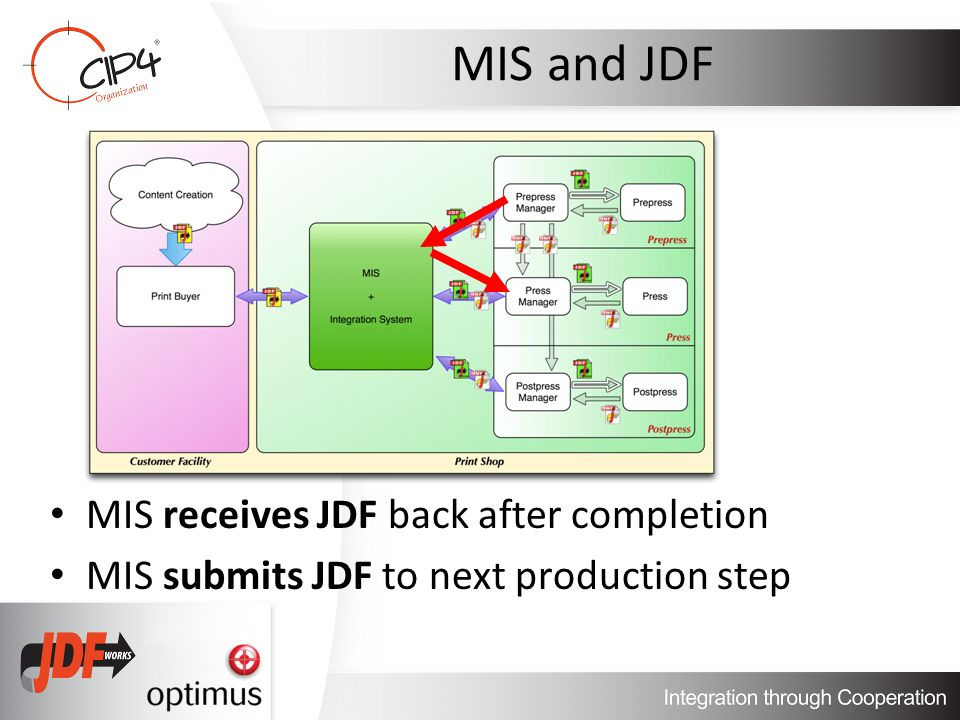 MIS and JDF MIS receives JDF back after completion MIS submits JDF to next production step