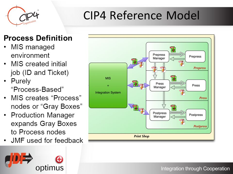 CIP4 Reference Model Process Definition MIS managed environment MIS created initial job (ID and Ticket) Purely Process-Based MIS creates Process nodes or Gray Boxes Production Manager expands Gray Boxes to Process nodes JMF used for feedback
