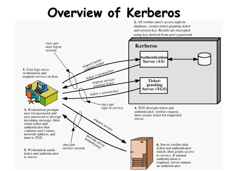 11 Overview of Kerberos