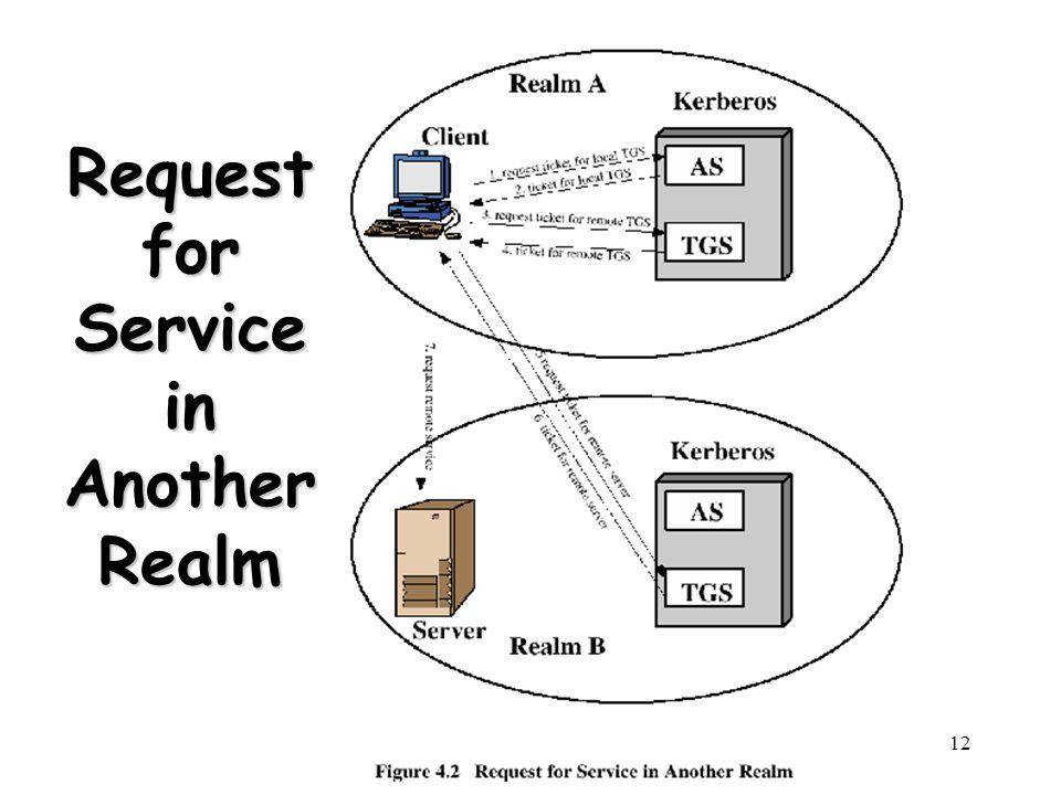 12 Request for Service in Another Realm