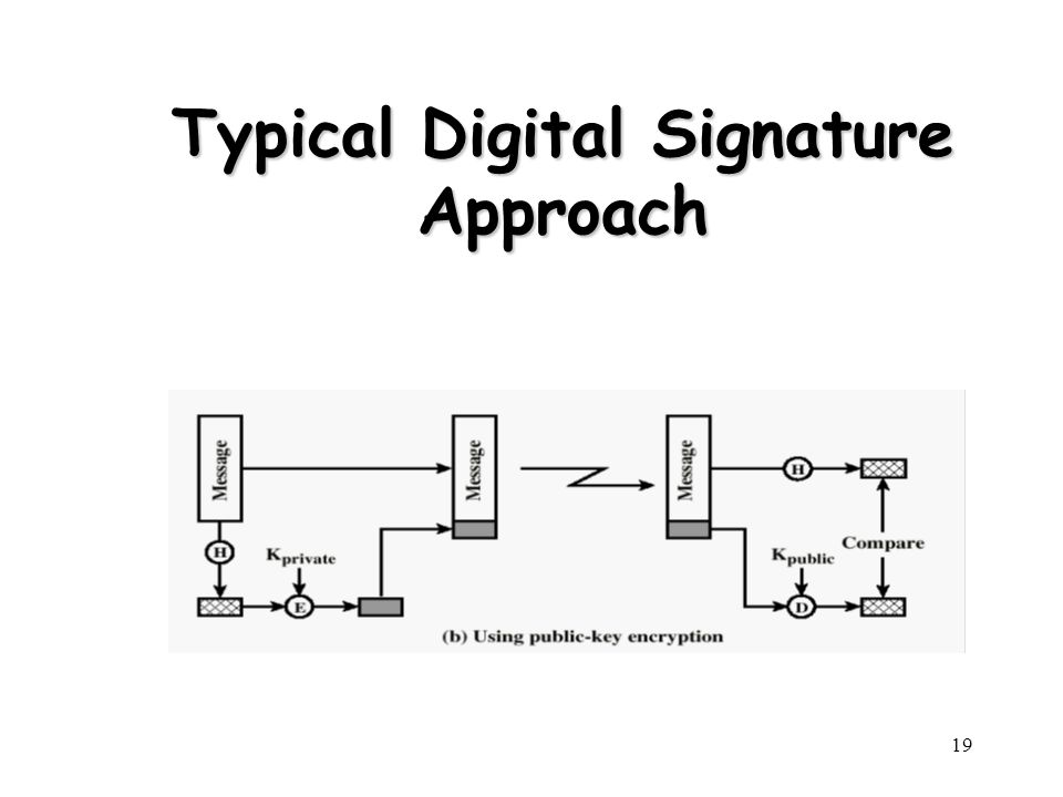 19 Typical Digital Signature Approach