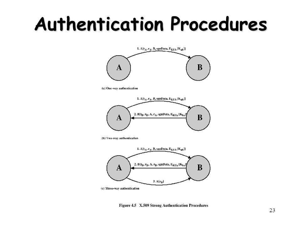 23 Authentication Procedures