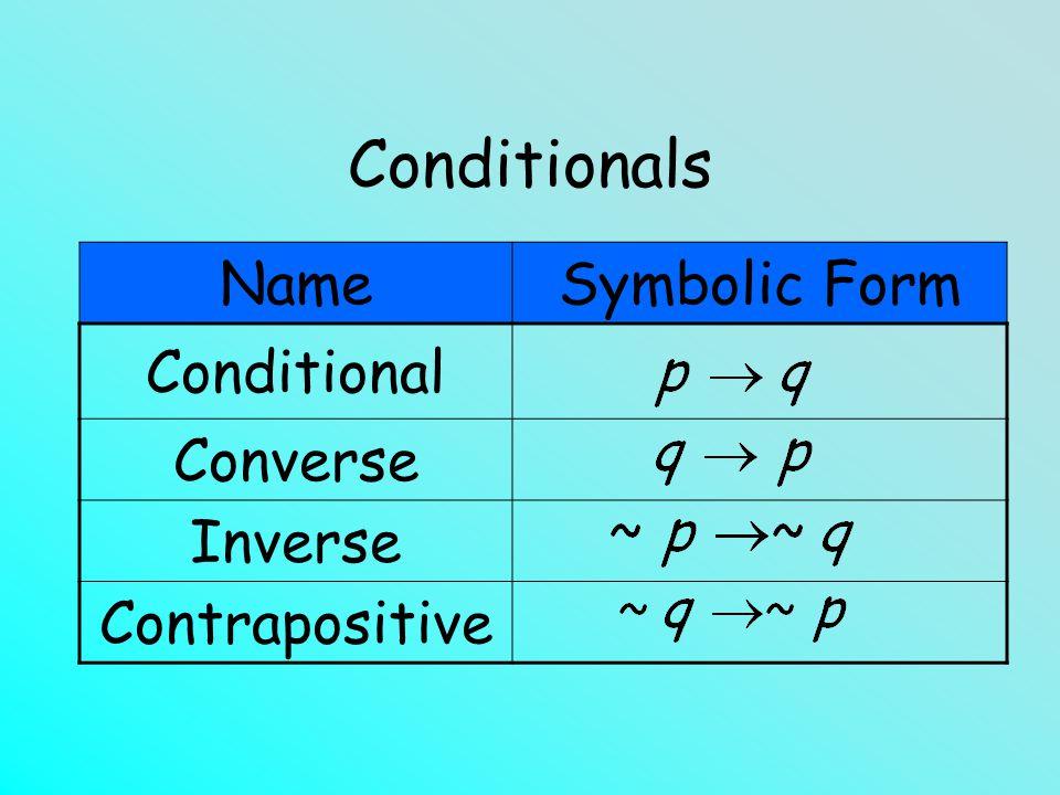 NameSymbolic Form Conditional Converse Inverse Contrapositive Conditionals