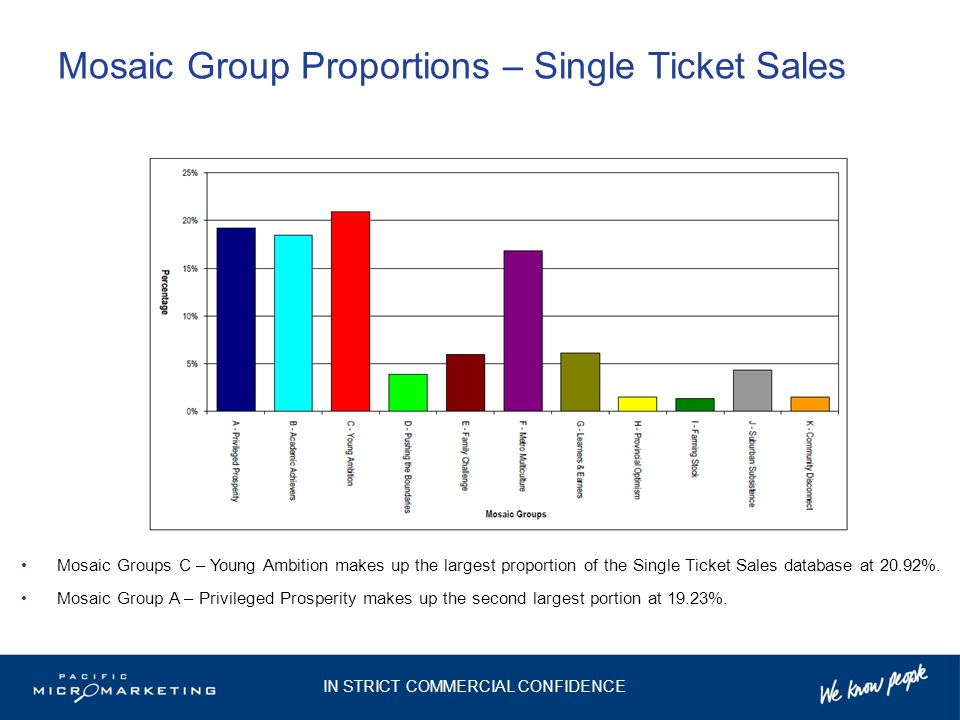 Mosaic Group Proportions – Single Ticket Sales Mosaic Groups C – Young Ambition makes up the largest proportion of the Single Ticket Sales database at 20.92%.