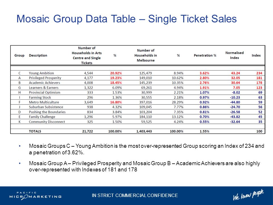Mosaic Group Data Table – Single Ticket Sales Mosaic Groups C – Young Ambition is the most over-represented Group scoring an Index of 234 and a penetr