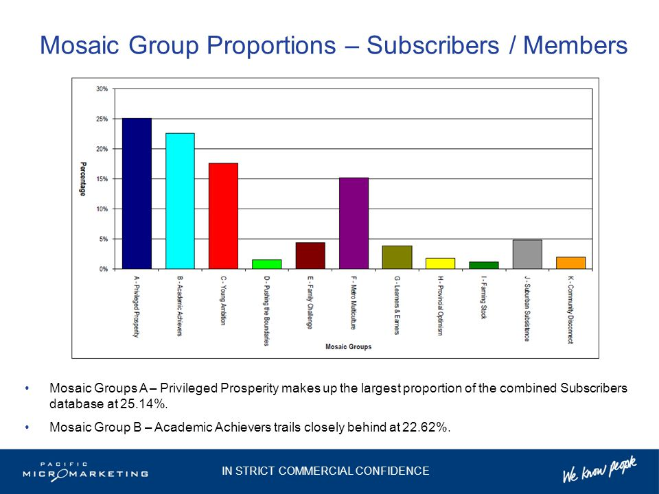 Mosaic Group Proportions – Subscribers / Members Mosaic Groups A – Privileged Prosperity makes up the largest proportion of the combined Subscribers d