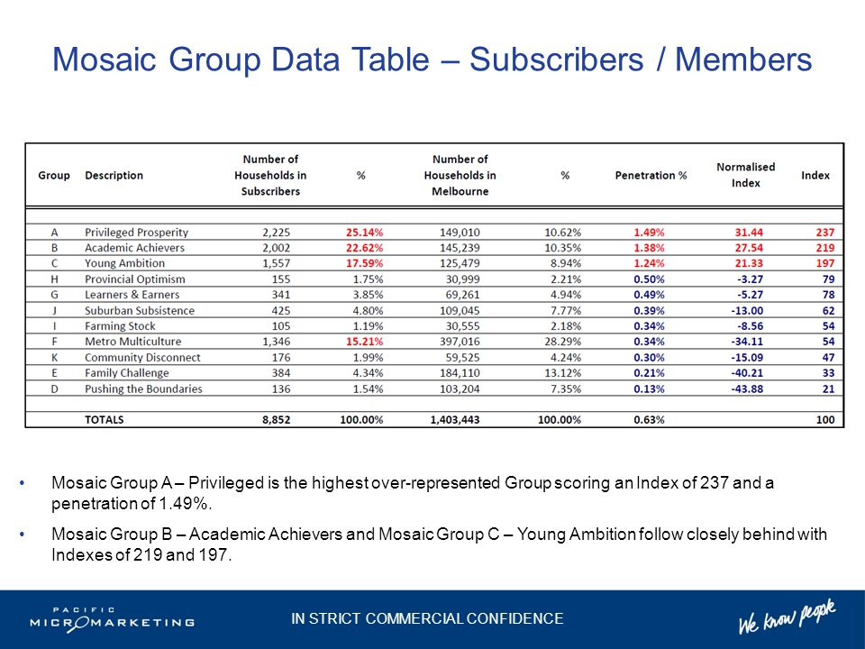 Mosaic Group Data Table – Subscribers / Members Mosaic Group A – Privileged is the highest over-represented Group scoring an Index of 237 and a penetration of 1.49%.