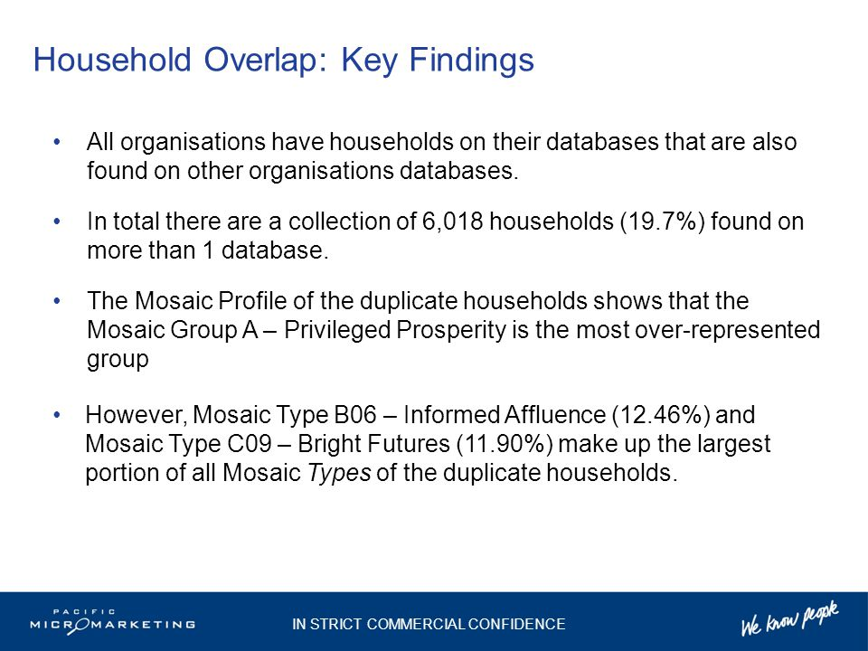 Household Overlap: Key Findings All organisations have households on their databases that are also found on other organisations databases. In total th