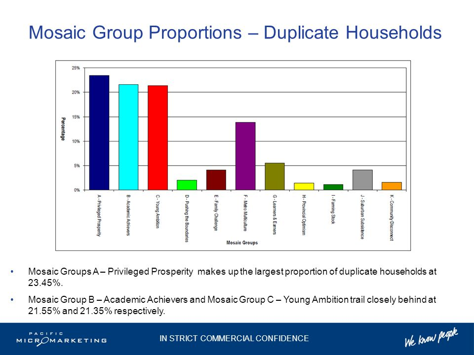 Mosaic Group Proportions – Duplicate Households Mosaic Groups A – Privileged Prosperity makes up the largest proportion of duplicate households at 23.45%.