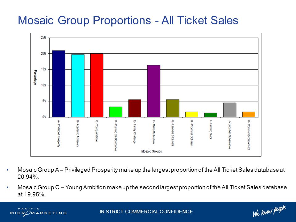 Mosaic Group Proportions - All Ticket Sales Mosaic Group A – Privileged Prosperity make up the largest proportion of the All Ticket Sales database at