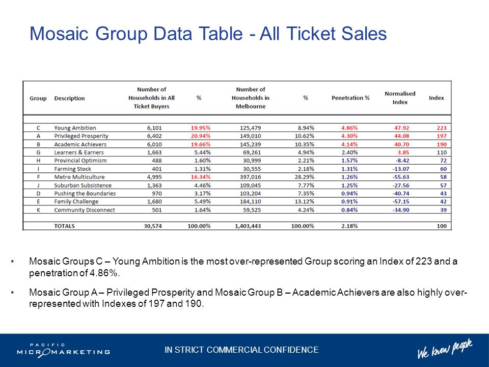 Mosaic Group Data Table - All Ticket Sales Mosaic Groups C – Young Ambition is the most over-represented Group scoring an Index of 223 and a penetration of 4.86%.