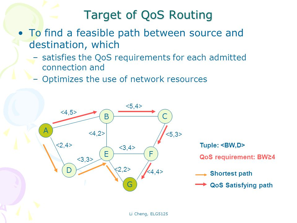 Li Cheng, ELG5125 Target of QoS Routing To find a feasible path between source and destination, which –satisfies the QoS requirements for each admitted connection and –Optimizes the use of network resources A B C D EF G Tuple: QoS requirement: BW4 Shortest path QoS Satisfying path