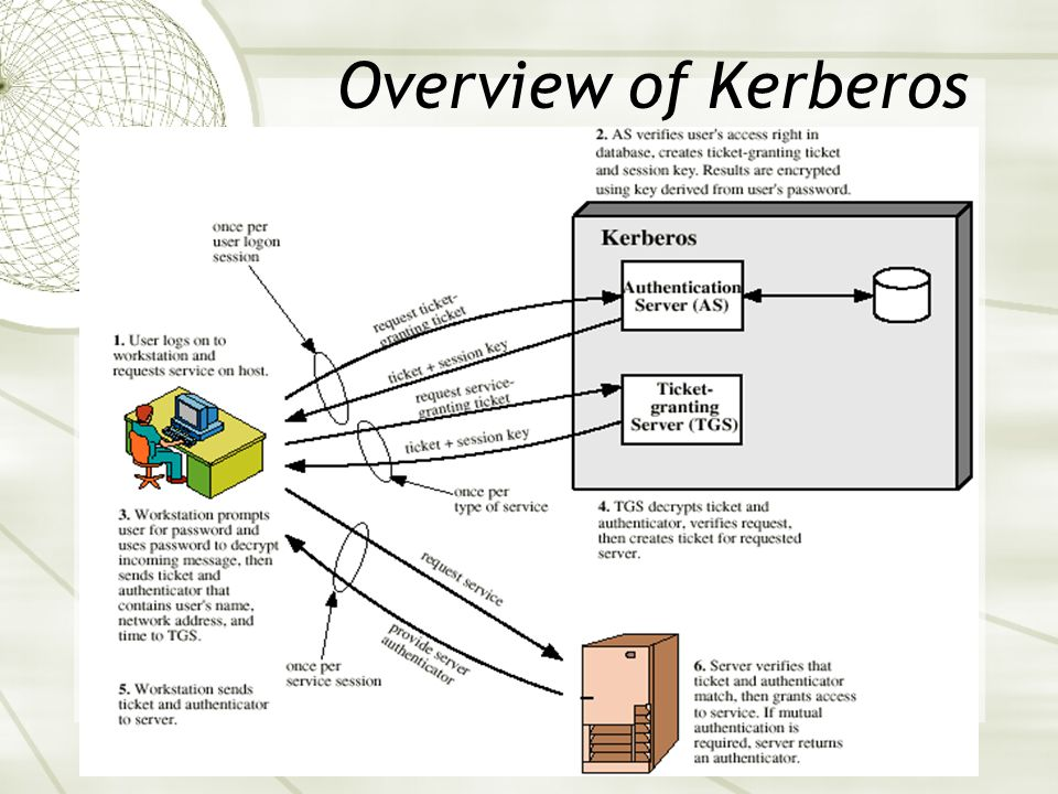 14 Overview of Kerberos