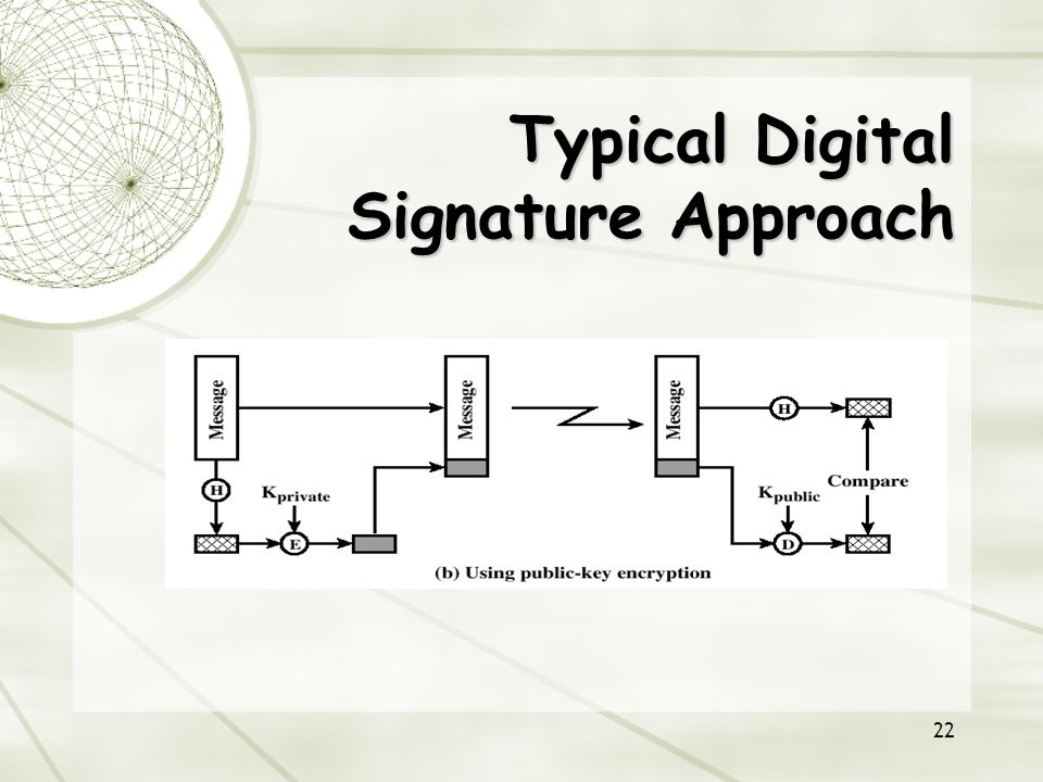 22 Typical Digital Signature Approach