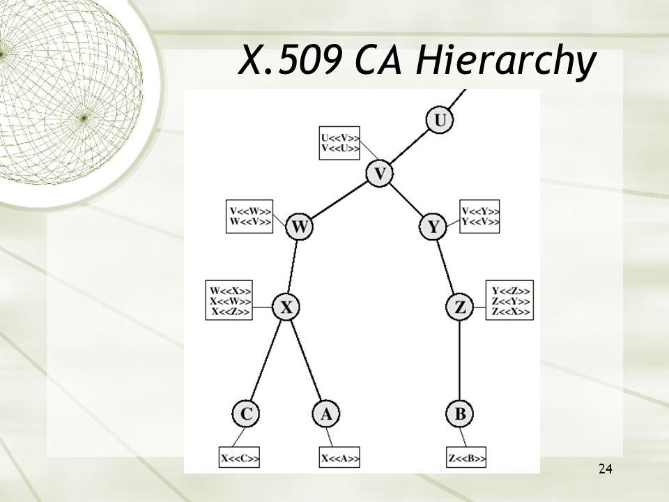 24 X.509 CA Hierarchy