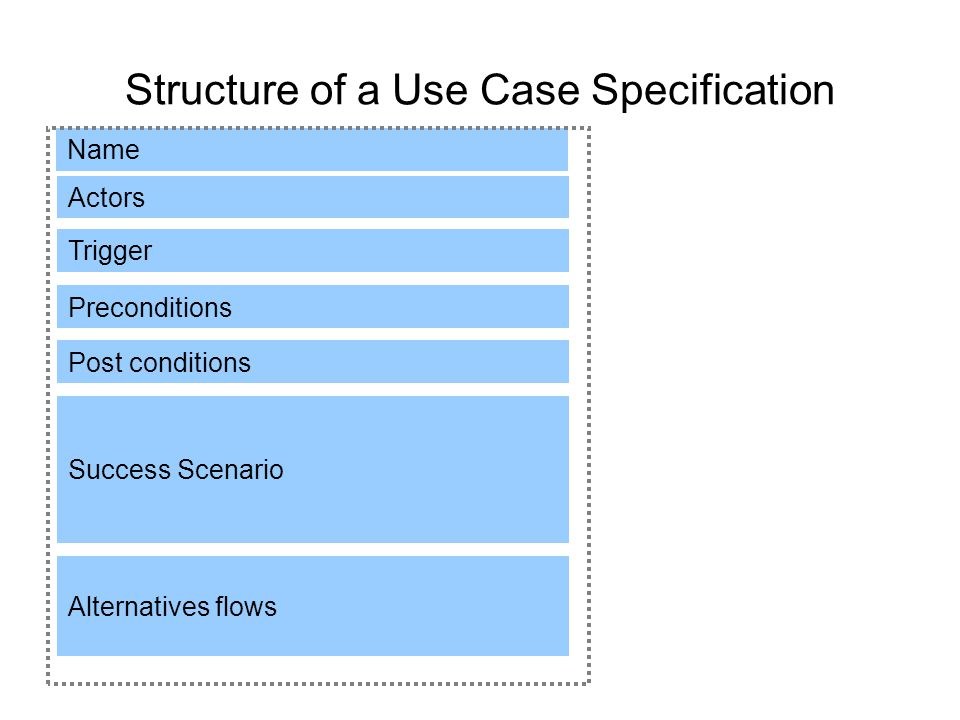 Structure of a Use Case Specification Name Actors Preconditions Post conditions Success Scenario Alternatives flows Trigger