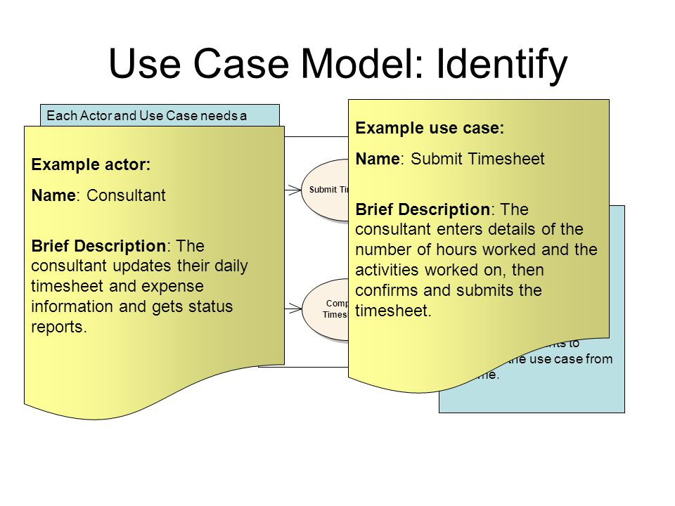 Project Accounting Consultant System Project Manager Submit Timesheet Complete Timesheets Use Case Model: Identify Use Case Name The name should be: B