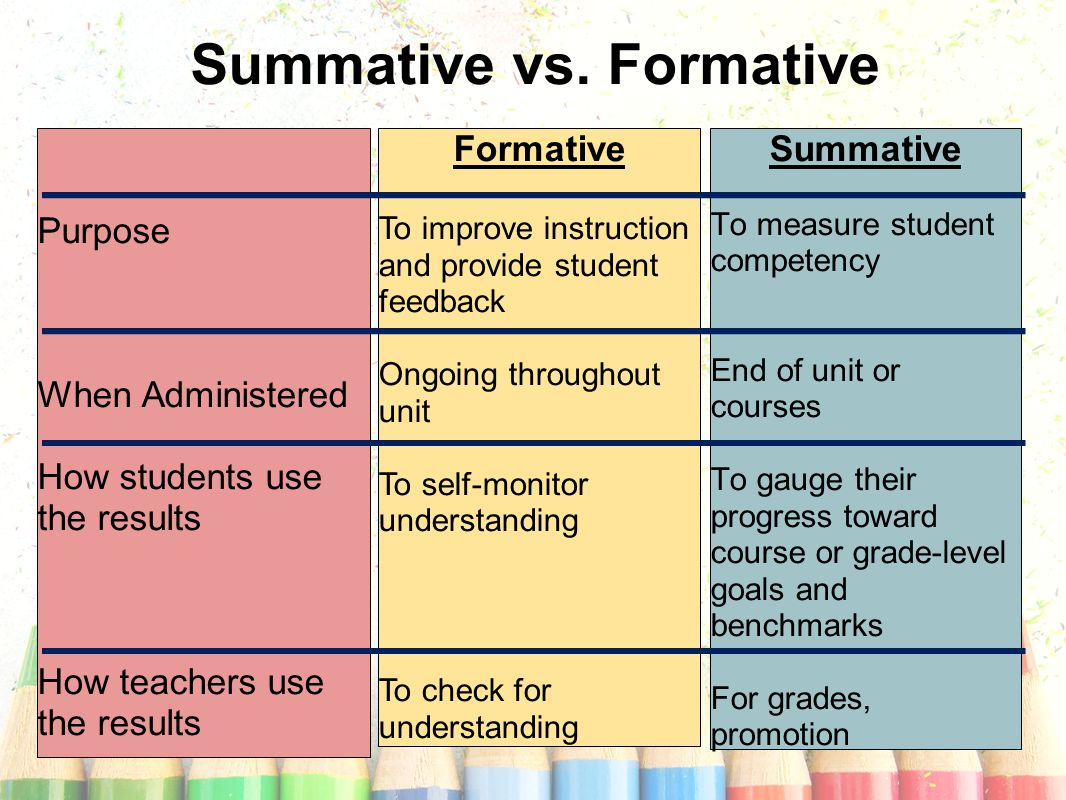 Summative To measure student competency End of unit or courses To gauge their progress toward course or grade-level goals and benchmarks For grades, promotion Summative vs.