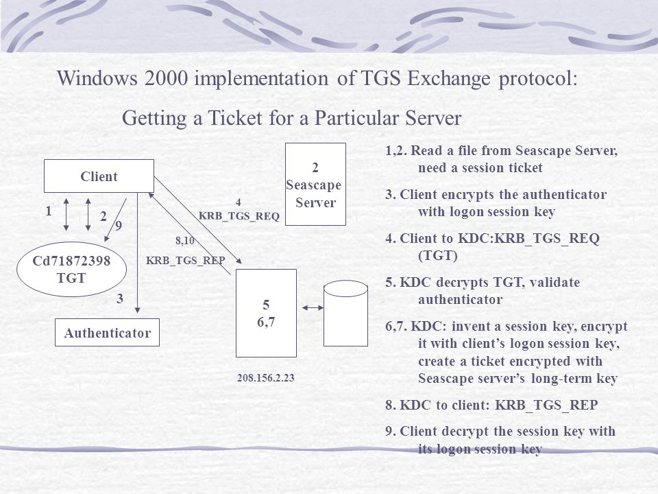 Windows 2000 implementation of TGS Exchange protocol: Getting a Ticket for a Particular Server 1,2.