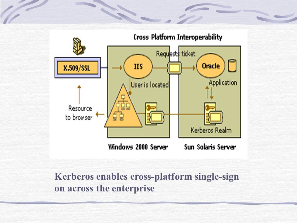 Kerberos enables cross-platform single-sign on across the enterprise